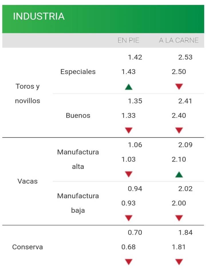 imagen planilla de precios de la industria haciendas continúa el ajuste de valores