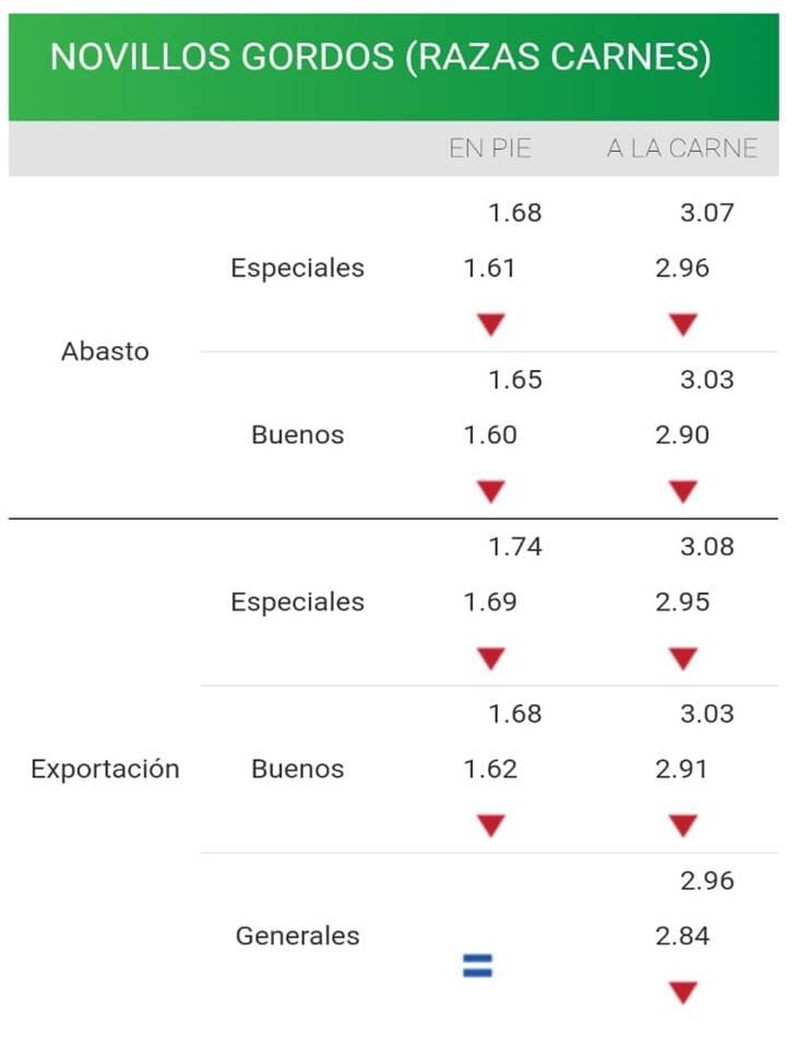 imagen de planilla de precios de haciendas continua ajuste de valores