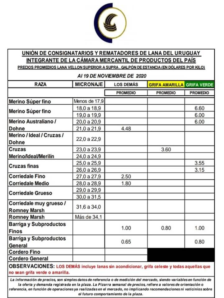 imagen de la planilla de precios de lanas