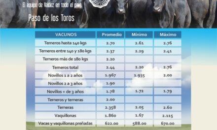 Valdez vendió por pantalla 1.946 vacunos