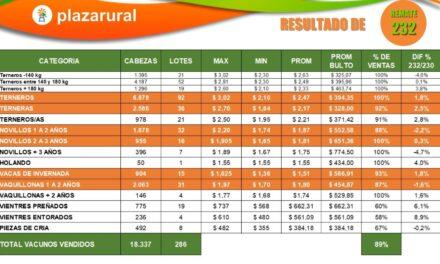 Plaza Rural comercializó 18.337 Vacunos