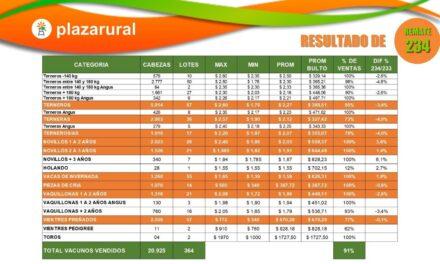 Plaza Rural comercializó 21.355 vacunos