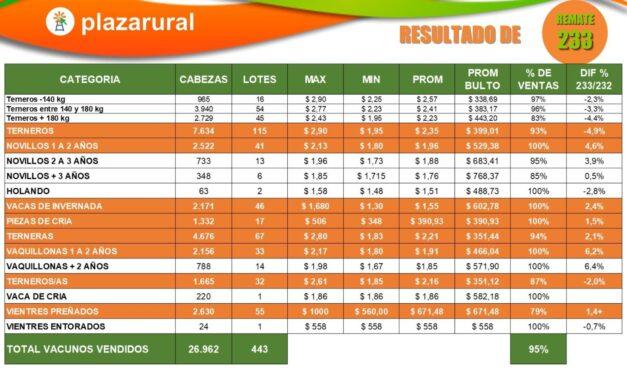 Plaza Rural vendió 26.962 vacunos, colocó 95%