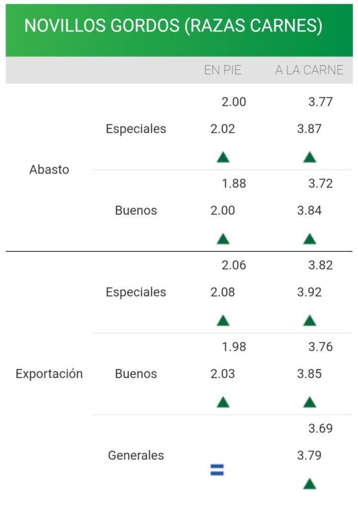 imagen de la planilla de precios del novillo consignatarios: firmeza en demanda y precios