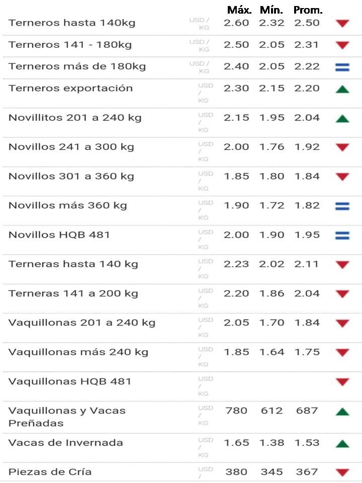 imagen de la planilla de precios del ganado de reposición