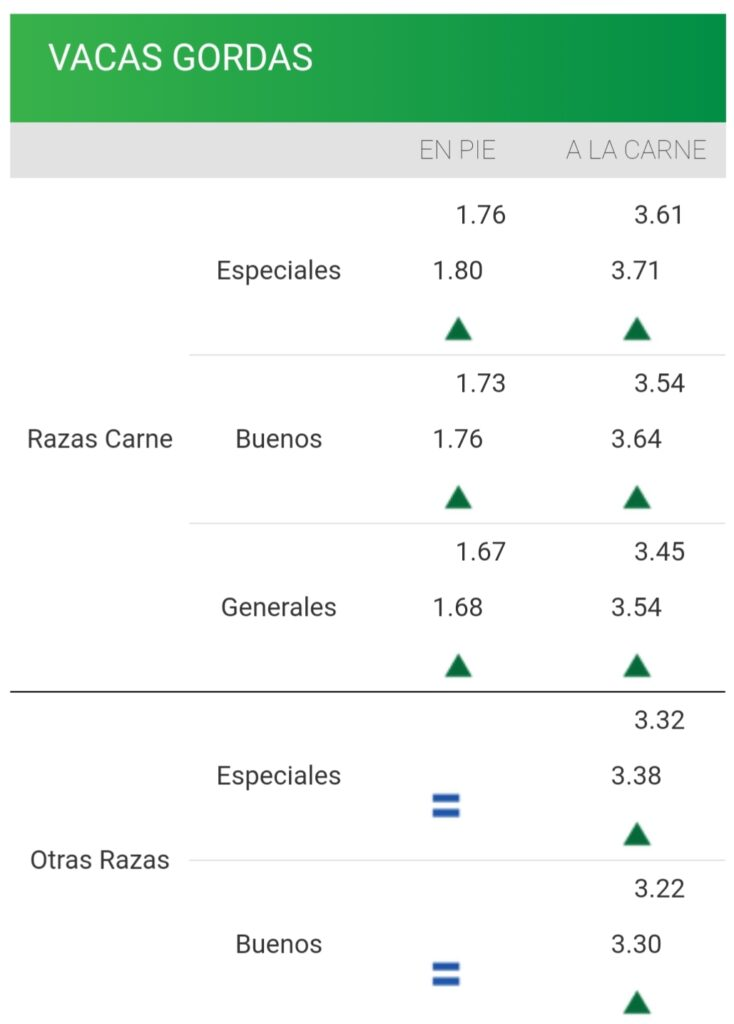 imagen de la planilla de precios de la vaca consignatarios: firmeza en demanda y precios