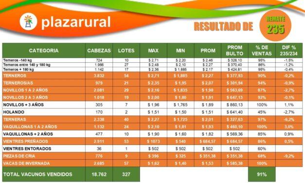 Plaza Rural vendió 18.762 vacunos