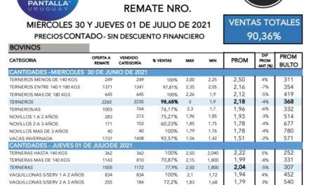 Pantalla Uruguay colocó el 90.36%