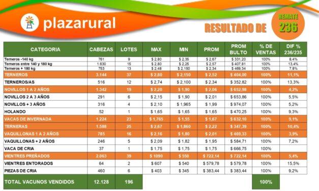 Plaza Rural: 20 Años de mejores negocios