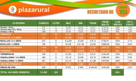 Plaza Rural dispersó el 96% de la oferta